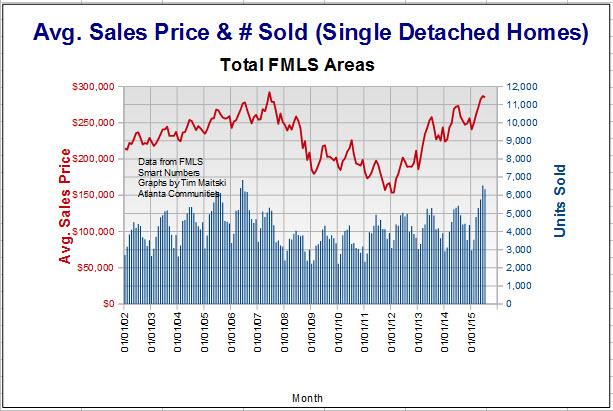 Grant Park/Lakewood Real Estate Market Stats  Average home price
